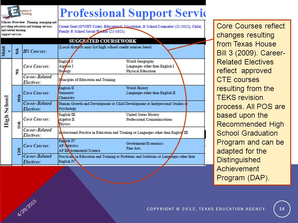 4/29/2015 COPYRIGHT © 2012, TEXAS EDUCATION AGENCY 14 Core Courses reflect changes resulting from Texas House Bill 3 (2009). Career- Related Electives