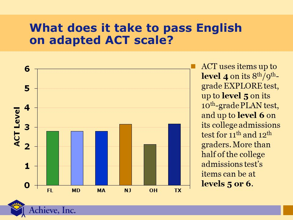 What does it take to pass English on adapted ACT scale.