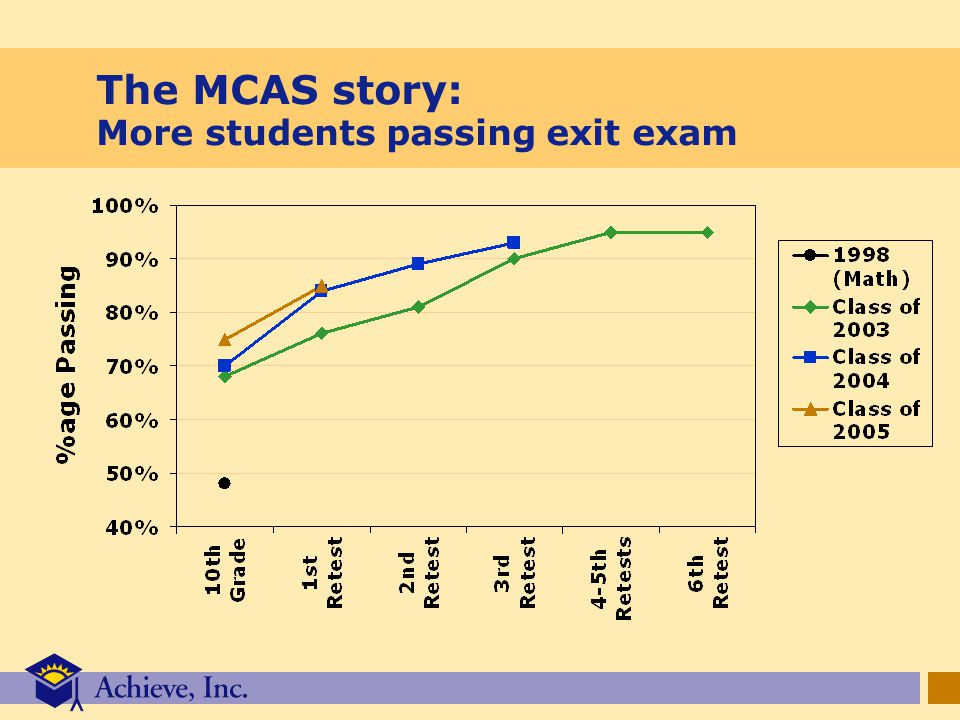 The MCAS story: More students passing exit exam