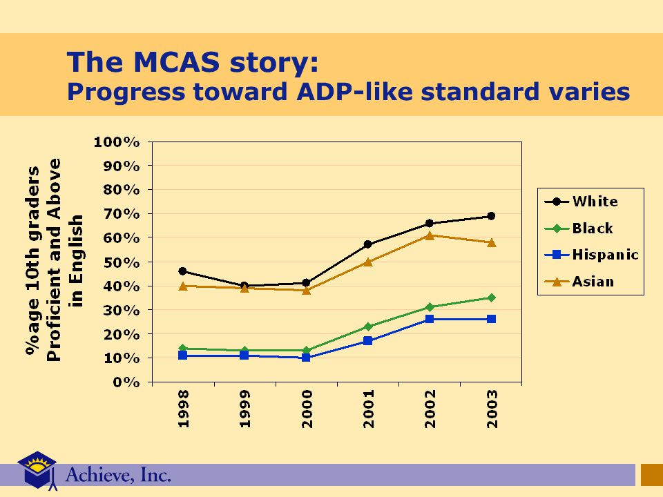 The MCAS story: Progress toward ADP-like standard varies