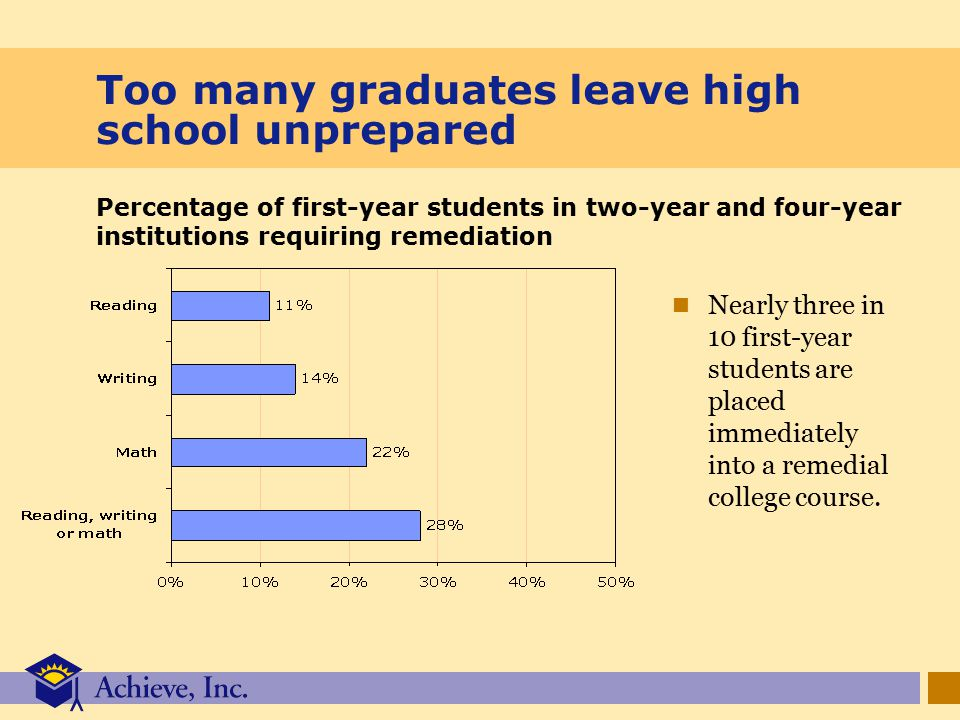 Too many graduates leave high school unprepared Nearly three in 10 first-year students are placed immediately into a remedial college course.