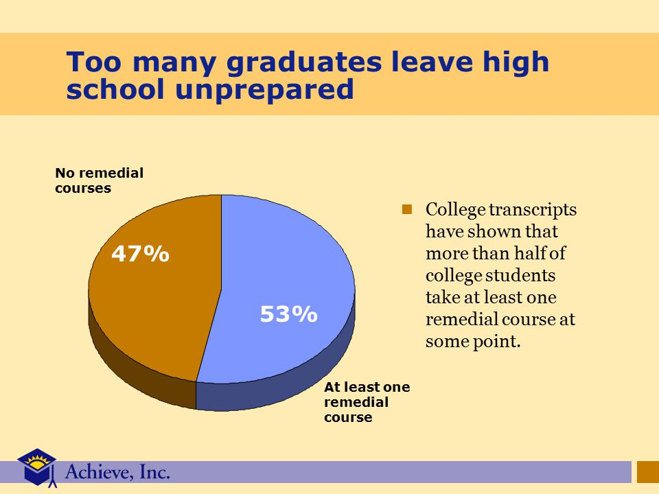 Too many graduates leave high school unprepared College transcripts have shown that more than half of college students take at least one remedial course at some point.