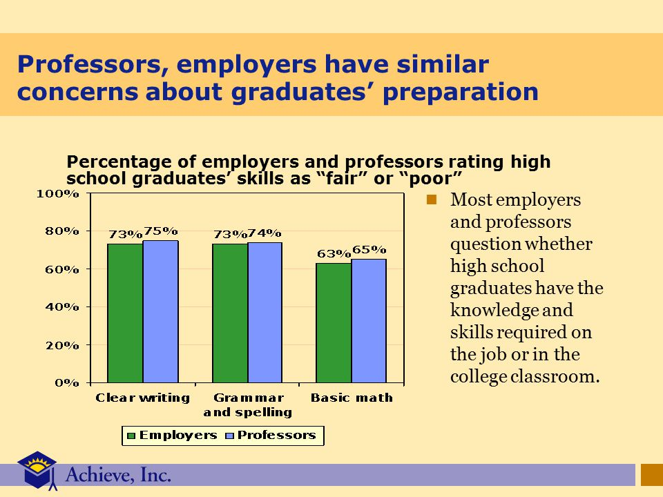 Professors, employers have similar concerns about graduates' preparation Most employers and professors question whether high school graduates have the knowledge and skills required on the job or in the college classroom.