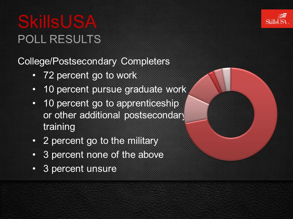 SkillsUSA POLL RESULTS College/Postsecondary Completers 72 percent go to work 10 percent pursue graduate work 10 percent go to apprenticeship or other additional postsecondary training 2 percent go to the military 3 percent none of the above 3 percent unsure