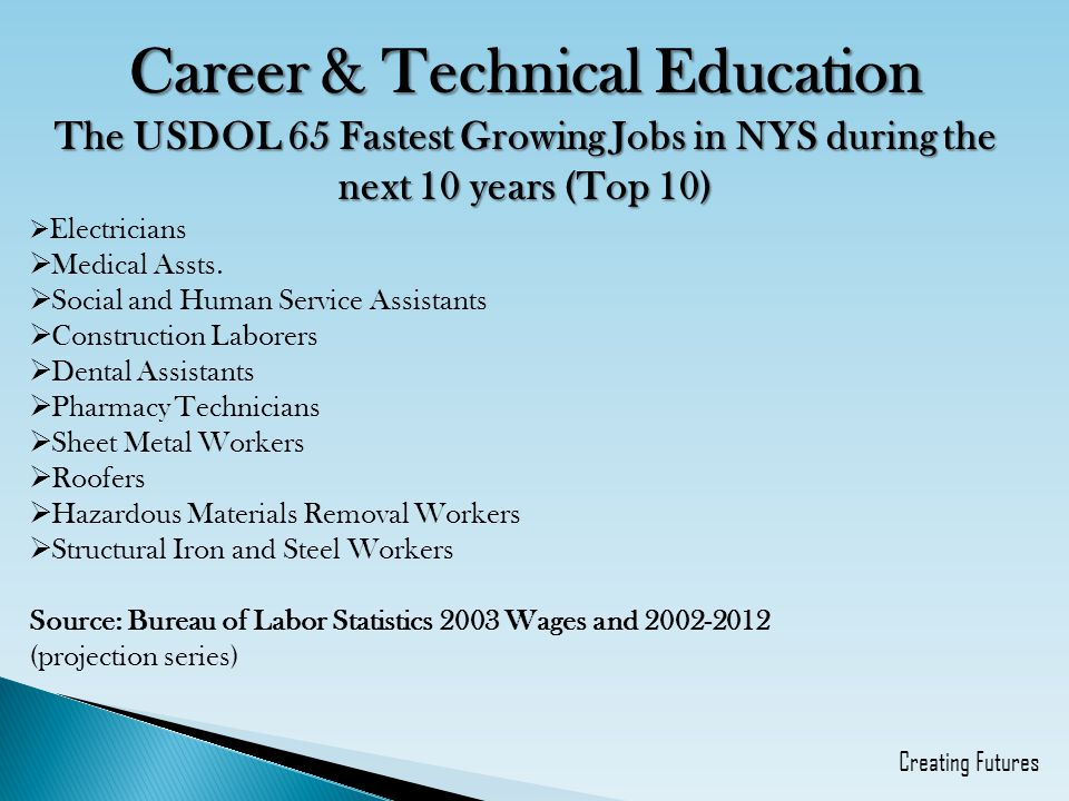 Career & Technical Education The USDOL 65 Fastest Growing Jobs in NYS during the next 10 years (Top 10)  Electricians  Medical Assts.