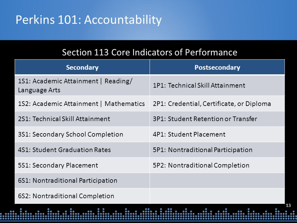 13 Perkins 101: Accountability Section 113 Core Indicators of Performance SecondaryPostsecondary 1S1: Academic Attainment | Reading/ Language Arts 1P1