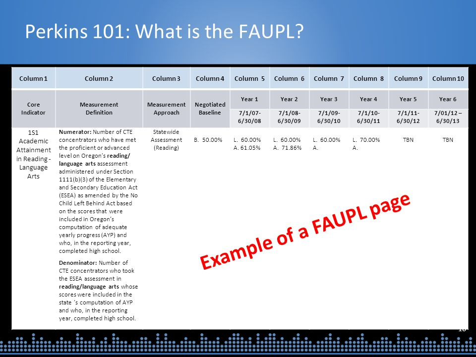 16 Perkins 101: What is the FAUPL? Column 1Column 2Column 3Column 4Column 5Column 6Column 7Column 8Column 9Column 10 Core Indicator Measurement Defini
