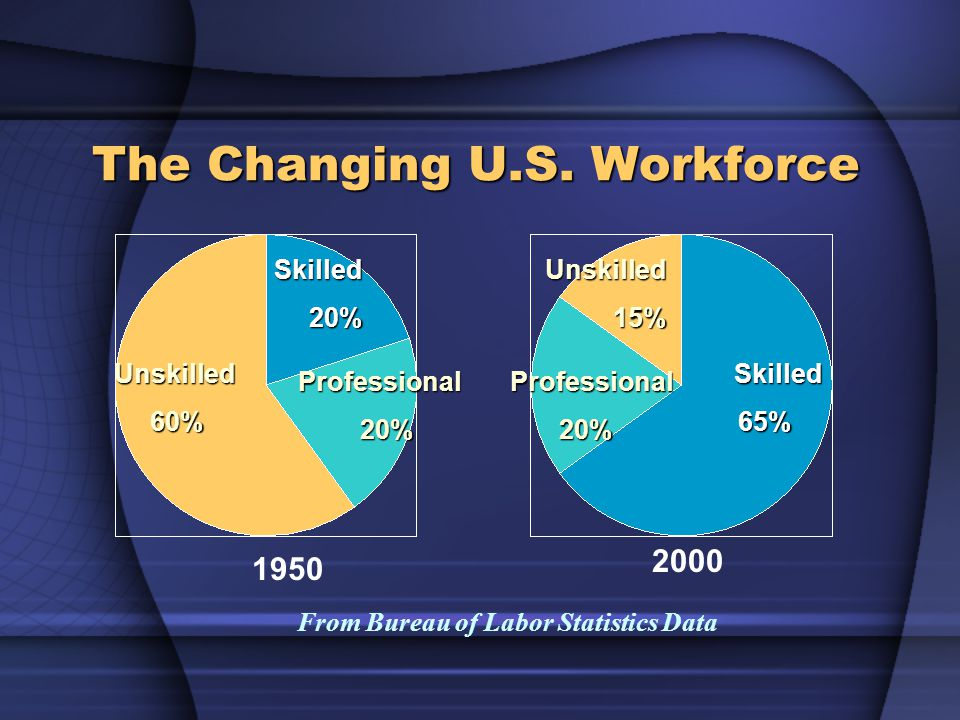 The Changing U.S. Workforce Unskilled60% Skilled20% Professional20% Skilled65% Unskilled15% Professional20% 1950 2000 From Bureau of Labor Statistics
