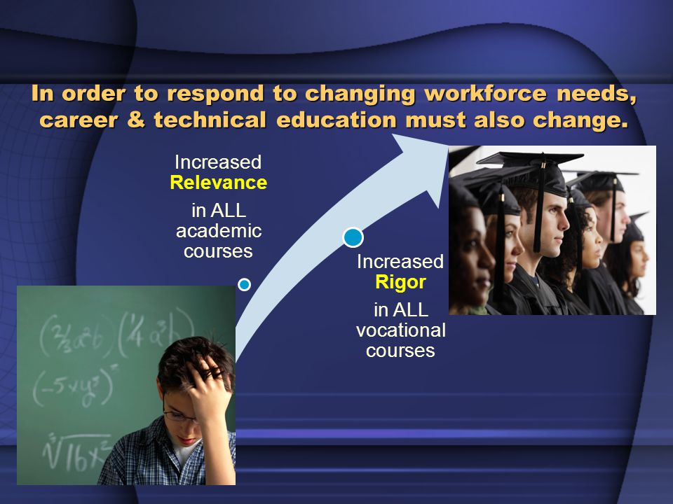 Increased Relevance in ALL academic courses Increased Rigor in ALL vocational courses In order to respond to changing workforce needs, career & technical education must also change.