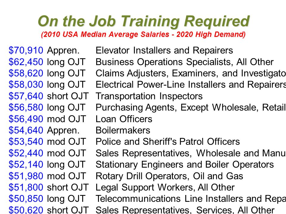 On the Job Training Required (2010 USA Median Average Salaries - 2020 High Demand) $70,910Appren.Elevator Installers and Repairers $62,450long OJTBusi