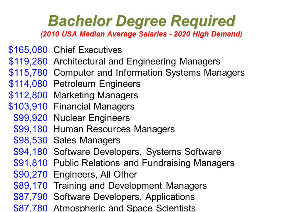Bachelor Degree Required (2010 USA Median Average Salaries - 2020 High Demand) $165,080Chief Executives $119,260Architectural and Engineering Managers