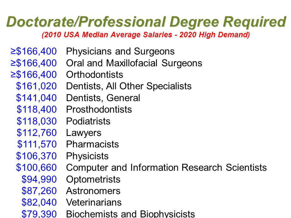 Doctorate/Professional Degree Required (2010 USA Median Average Salaries - 2020 High Demand) ≥$166,400Physicians and Surgeons ≥$166,400Oral and Maxill