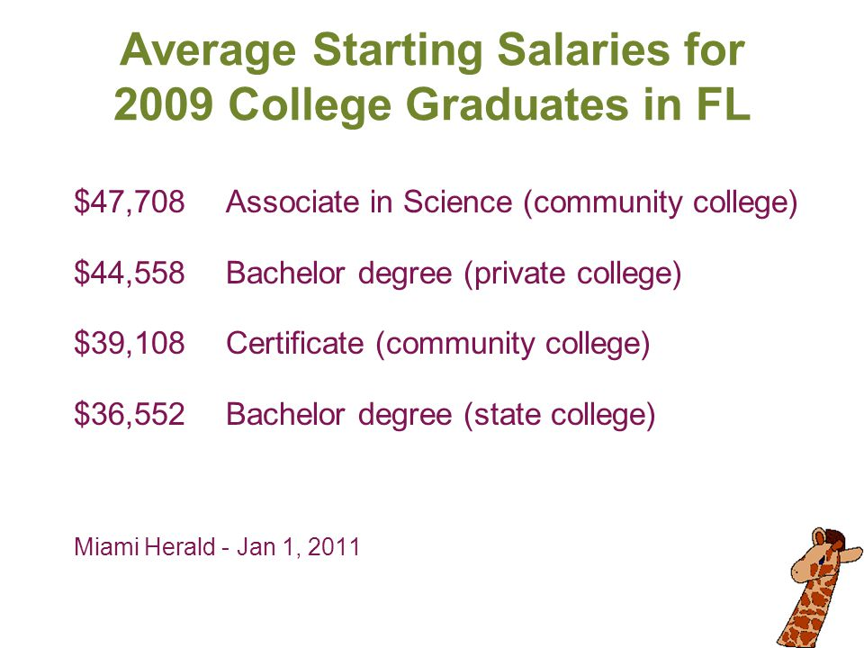 Average Starting Salaries for 2009 College Graduates in FL $47,708Associate in Science (community college) $44,558Bachelor degree (private college) $3