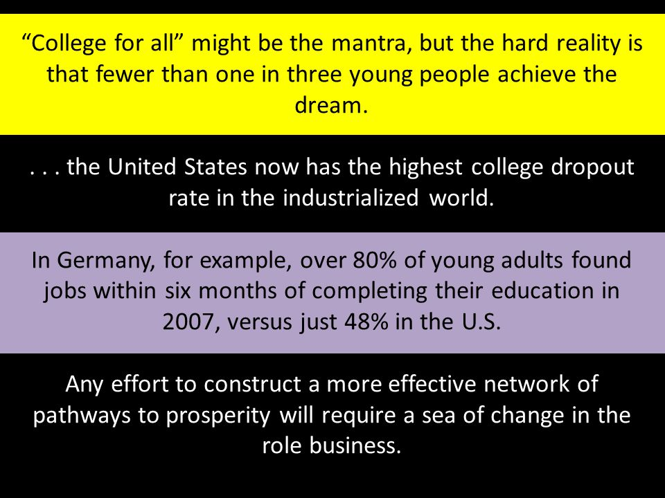 """""""College for all"""" might be the mantra, but the hard reality is that fewer than one in three young people achieve the dream.... the United States now h"""