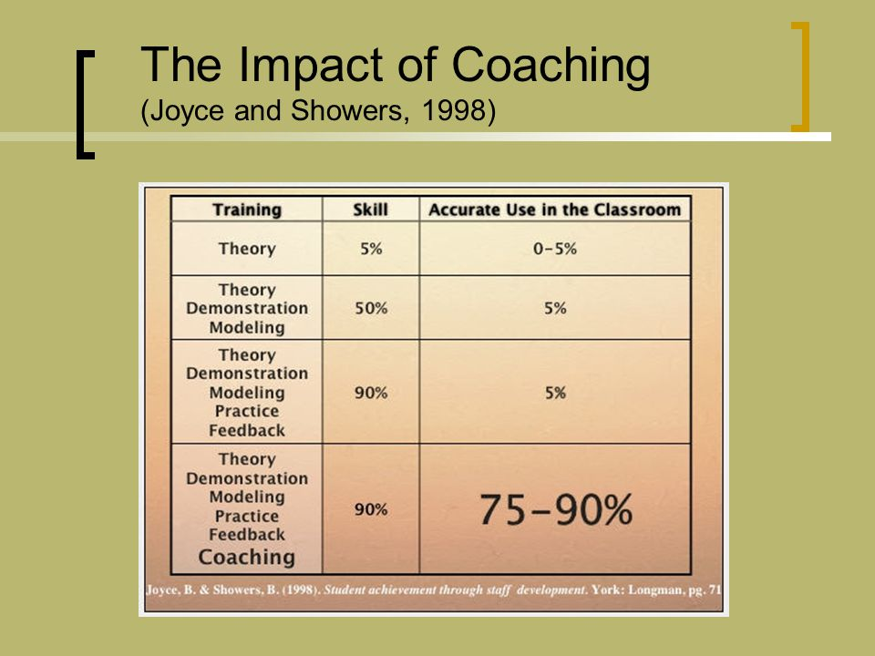 The Impact of Coaching (Joyce and Showers, 1998)