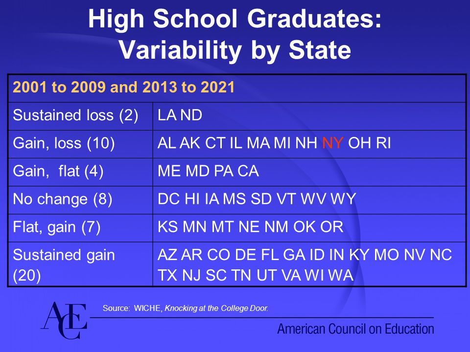 High School Graduates: Variability by State Source: WICHE, Knocking at the College Door.