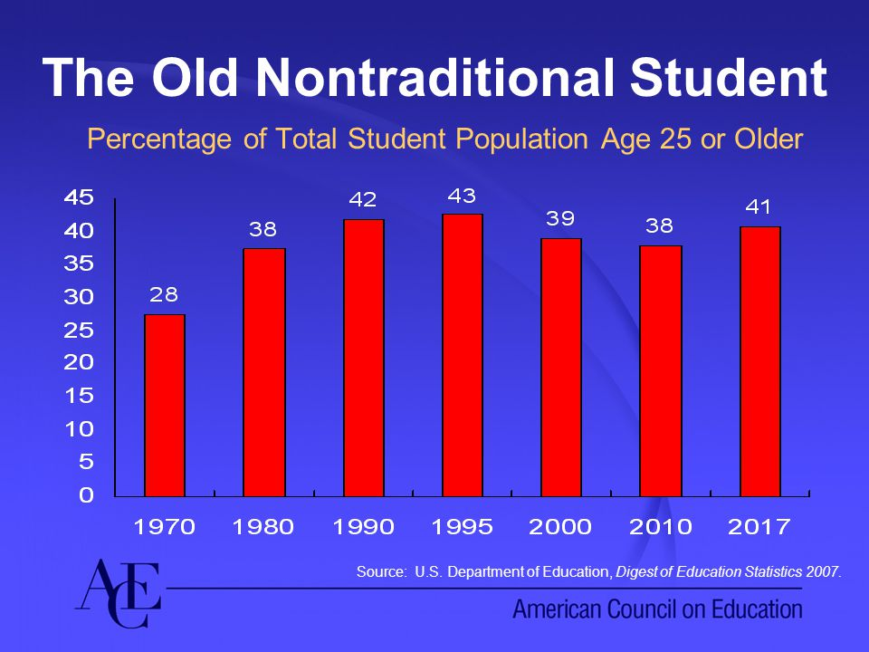The Old Nontraditional Student Percentage of Total Student Population Age 25 or Older Source: U.S.