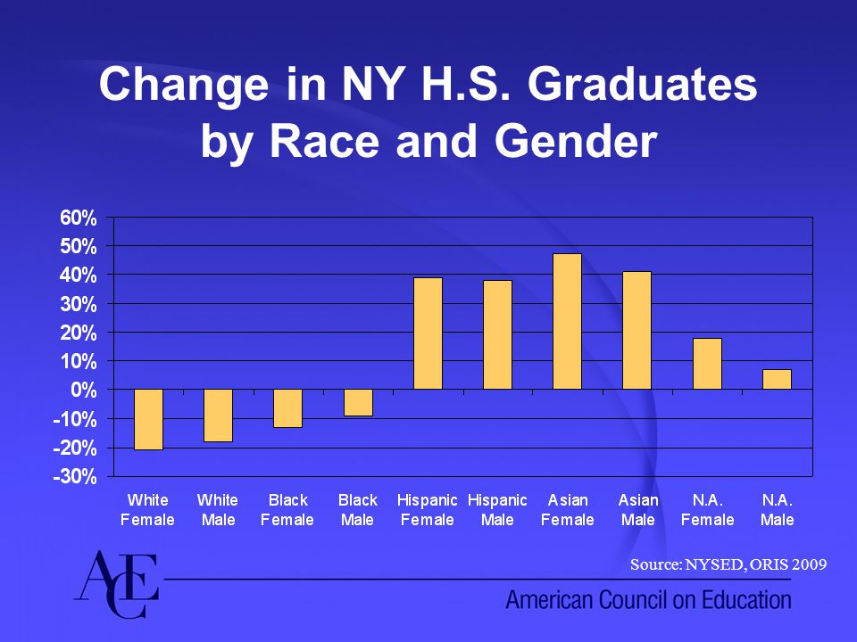 Change in NY H.S. Graduates by Race and Gender Source: NYSED, ORIS 2009