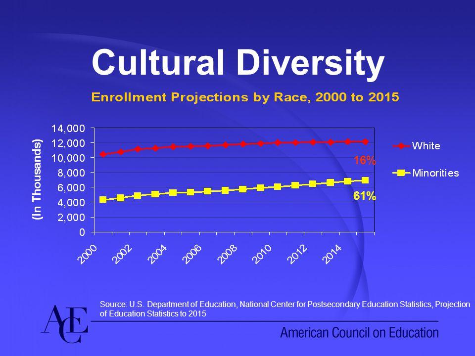 Cultural Diversity 16% 61% Source: U.S.