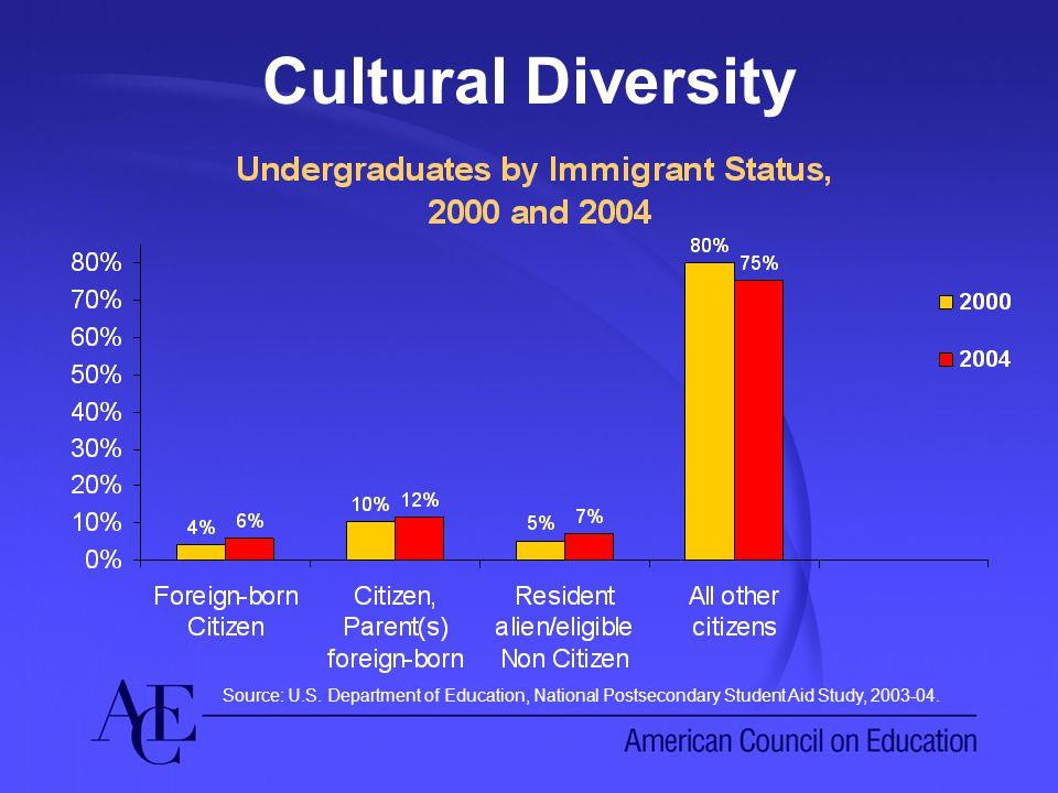 Cultural Diversity Source: U.S.