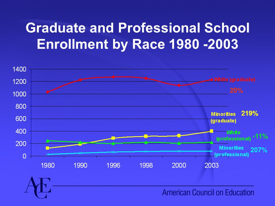 Graduate and Professional School Enrollment by Race 1980 -2003 20% 219% -11% 207%