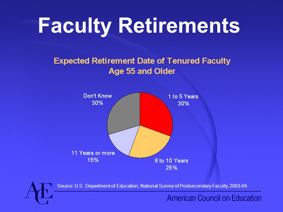 Faculty Retirements Source: U.S.