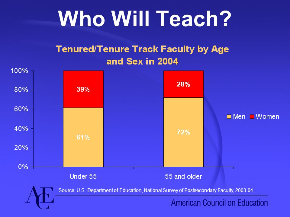 Who Will Teach. Source: U.S.