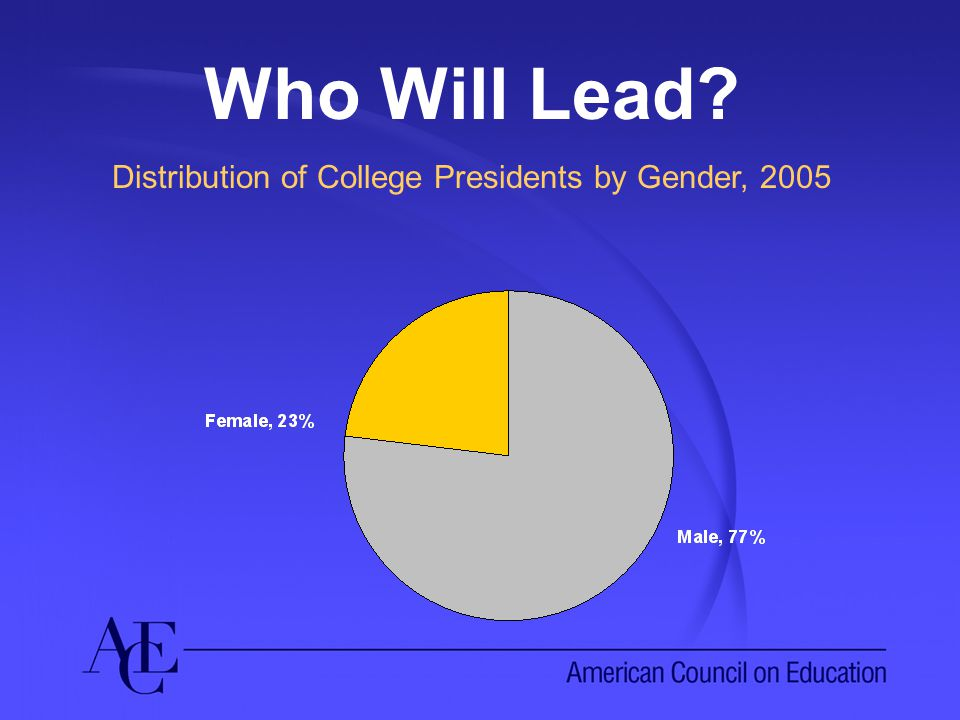 Who Will Lead Distribution of College Presidents by Gender, 2005