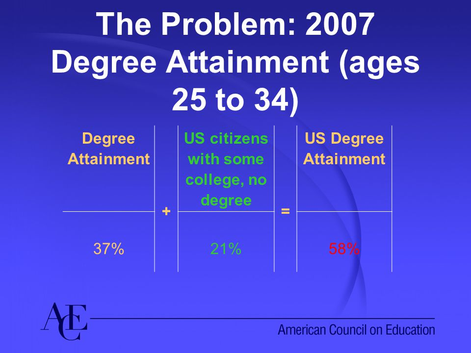 The Problem: 2007 Degree Attainment (ages 25 to 34) Degree Attainment + US citizens with some college, no degree = US Degree Attainment 37%21%58%