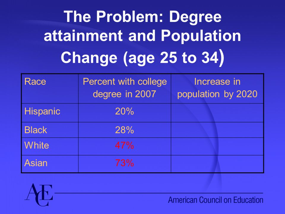 The Problem: Degree attainment and Population Change (age 25 to 34 ) Race Percent with college degree in 2007 Increase in population by 2020 Hispanic20% Black28% White47% Asian73%