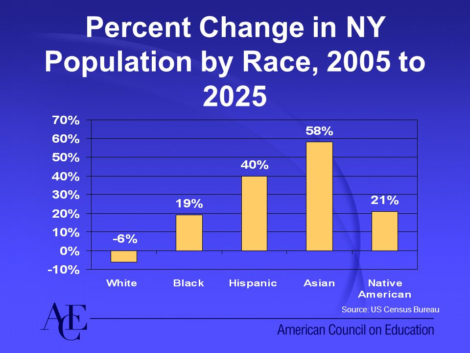 Percent Change in NY Population by Race, 2005 to 2025 Source: US Census Bureau