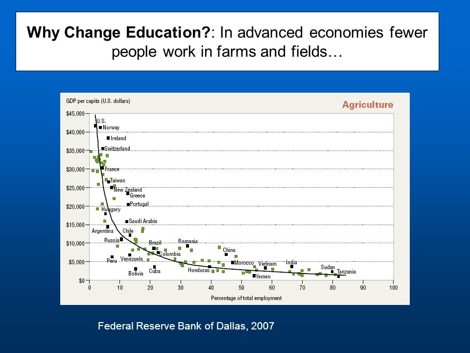 Why Change Education?: In advanced economies fewer people work in farms and fields… Federal Reserve Bank of Dallas, 2007