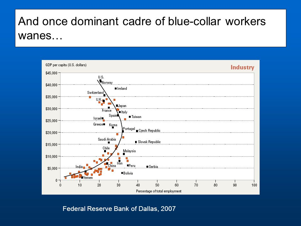 And once dominant cadre of blue-collar workers wanes… Federal Reserve Bank of Dallas, 2007