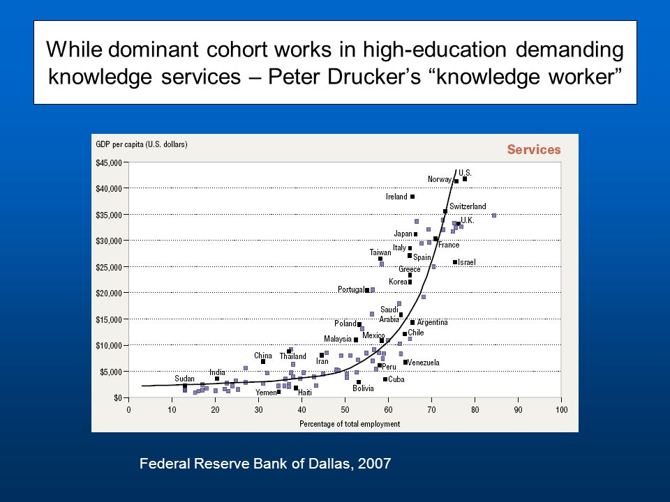 "While dominant cohort works in high-education demanding knowledge services – Peter Drucker's ""knowledge worker"" Federal Reserve Bank of Dallas, 2007"