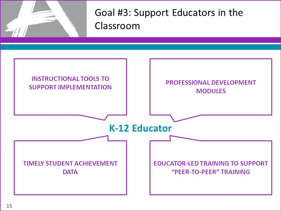 15 Goal #3: Support Educators in the Classroom PROFESSIONAL DEVELOPMENT MODULES INSTRUCTIONAL TOOLS TO SUPPORT IMPLEMENTATION EDUCATOR-LED TRAINING TO