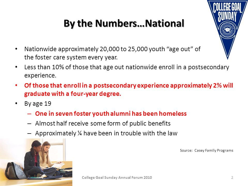 By the Numbers…Arizona 10,303 children in foster care as of September 30, 2008 – 2,804 (27.2%) are ages 13-27 1,549 youth have a case plan goal to be in foster care at least until they reach the age of 18 In 2008 approximately 600 youth emancipated from care at age 18 or older In 2007 approximately 575 youth aged out of foster care without a permanent, legal family (source: Arizona Adoption Facts December 2009) Outcomes at age 19 – 13.8% had experienced homelessness – 37% were not employed or enrolled in school – 1/3 suffered from a mental illness – Nearly half had been pregnant and nearly ¼ had at least one child – 58% graduated from high school, compared to 87% for non-foster youth alumni – 3% graduated from college, compared to 28% of the general population College Goal Sunday Annual Forum 20103