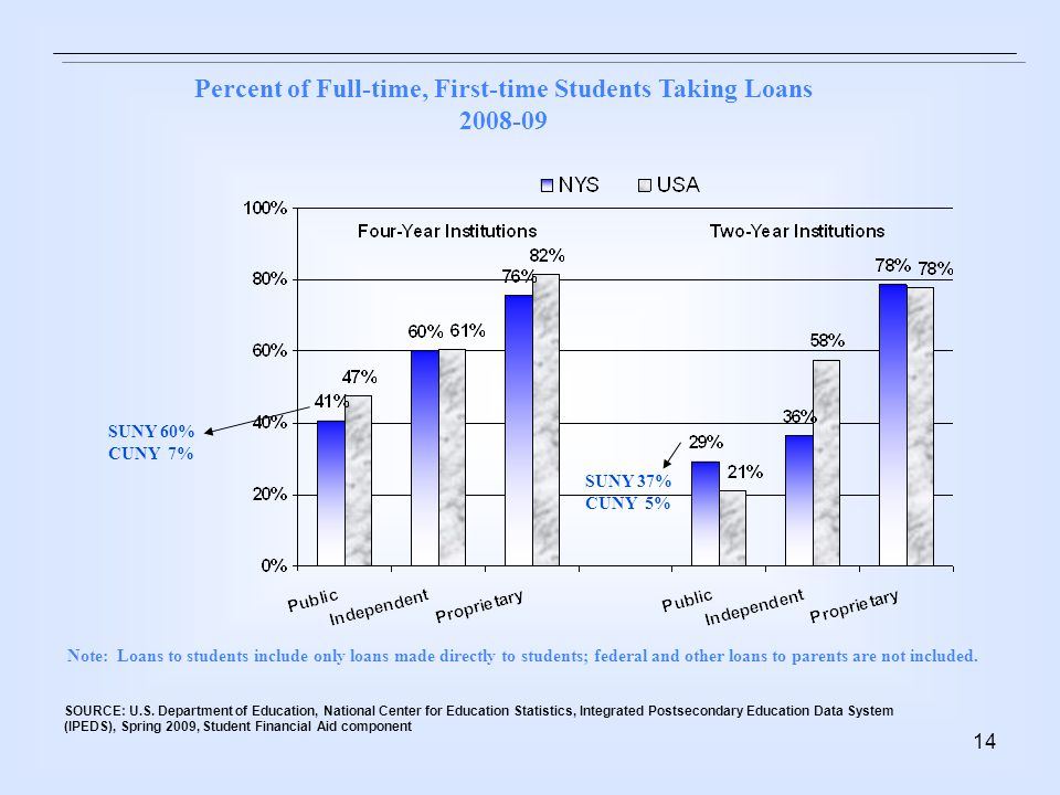 14 Percent of Full-time, First-time Students Taking Loans 2008-09 SUNY 60% CUNY 7% SUNY 37% CUNY 5% Note: Loans to students include only loans made directly to students; federal and other loans to parents are not included.
