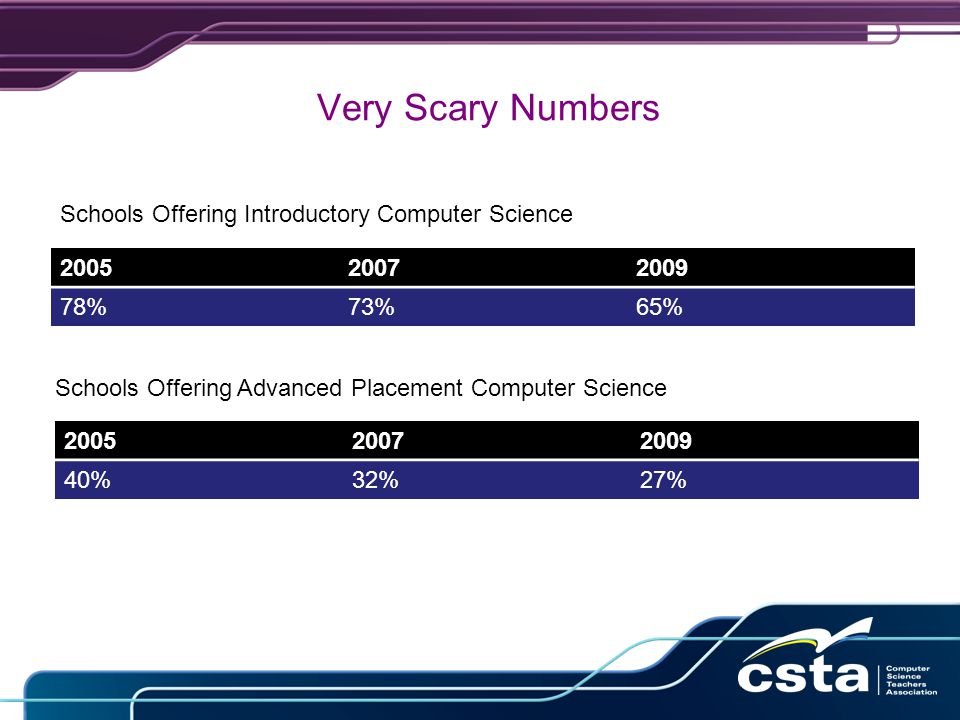 Very Scary Numbers 200520072009 78%73%65% Schools Offering Introductory Computer Science Schools Offering Advanced Placement Computer Science 200520072009 40%32%27%