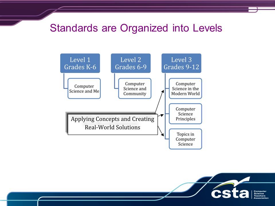 Standards are Organized into Levels