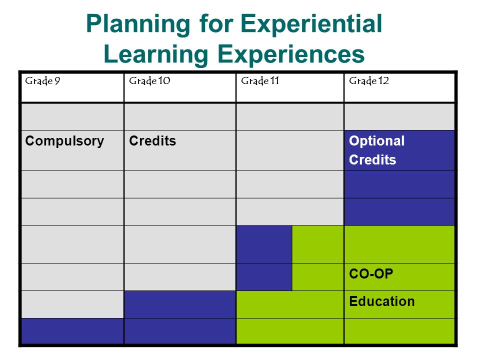 Planning for Experiential Learning Experiences CO-OP Compulsory Credits 18 specific courses are mandated by the Ministry of Education to be elifible for the Ontario Secondary School Diploma (OSSD).