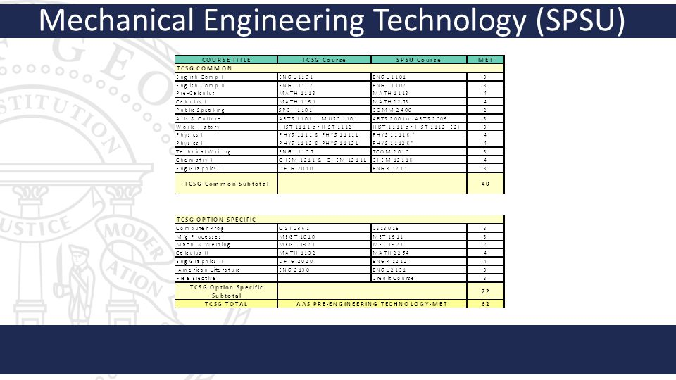 Mechanical Engineering Technology (SPSU)