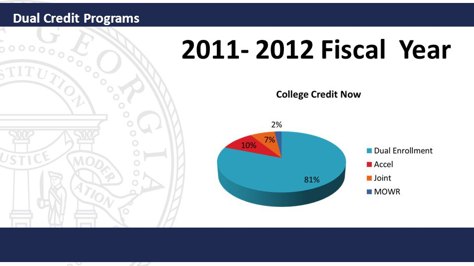 2011- 2012 Fiscal Year Dual Credit Programs