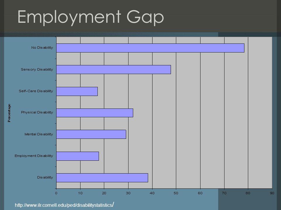 Employment Gap http://www.ilr.cornell.edu/ped/disabilitystatistics /