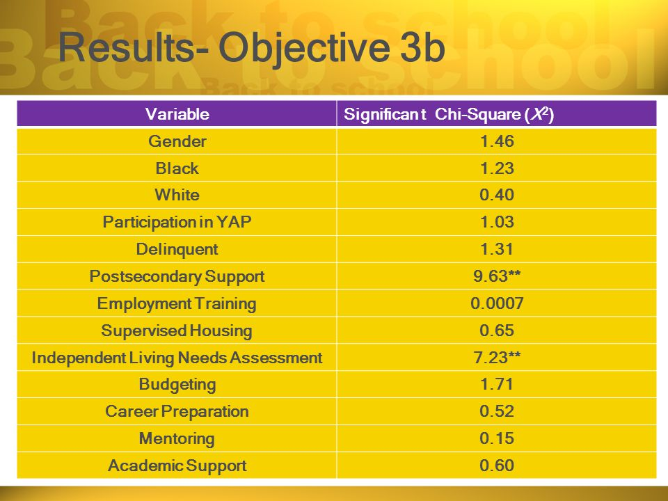 Results- Objective 3b VariableSignifican t Chi-Square (X 2 ) Gender1.46 Black1.23 White0.40 Participation in YAP1.03 Delinquent1.31 Postsecondary Support9.63** Employment Training0.0007 Supervised Housing0.65 Independent Living Needs Assessment7.23** Budgeting1.71 Career Preparation0.52 Mentoring0.15 Academic Support0.60