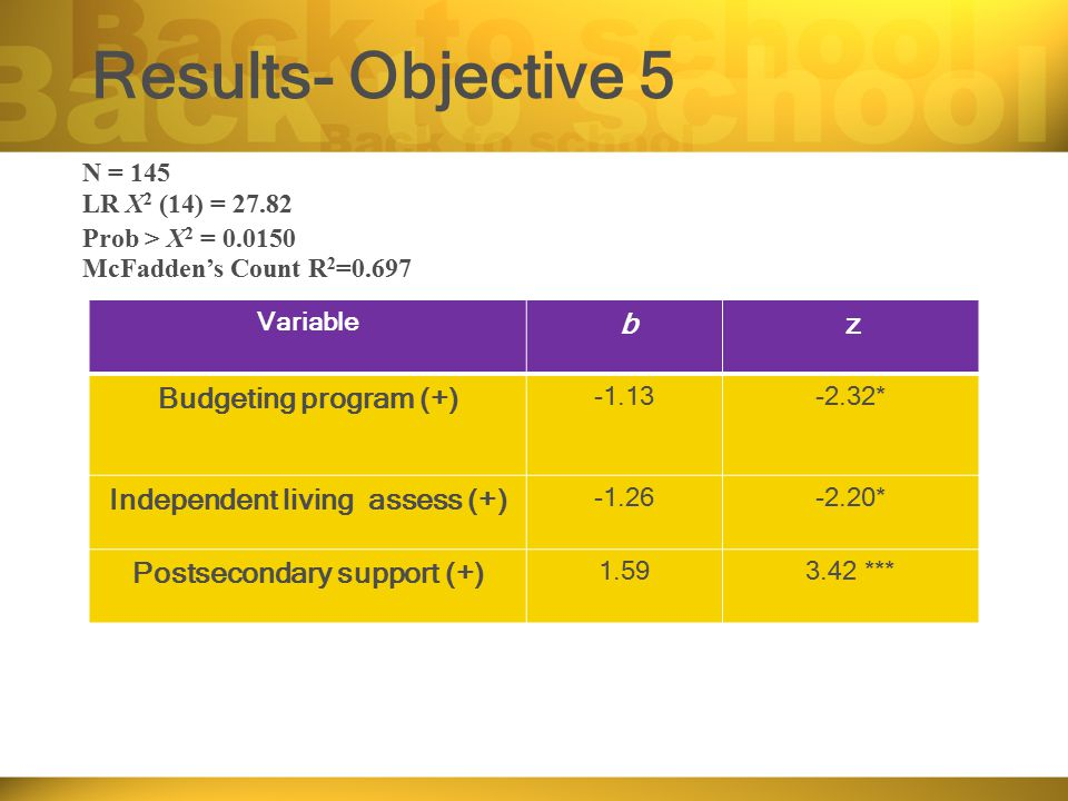 Results- Objective 5 Variable b z Budgeting program (+) -1.13-2.32* Independent living assess (+) -1.26-2.20* Postsecondary support (+) 1.593.42 *** N
