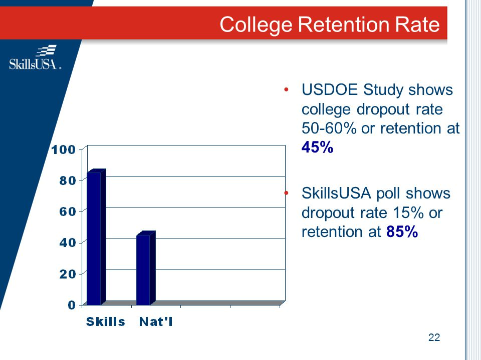 22 College Retention Rate USDOE Study shows college dropout rate 50-60% or retention at 45% SkillsUSA poll shows dropout rate 15% or retention at 85%