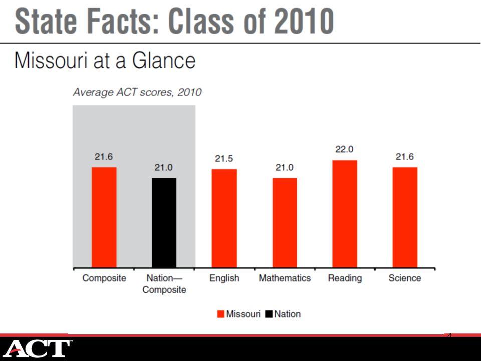 15 Closing The Gaps Academic Factors Influencing College Success: 1.