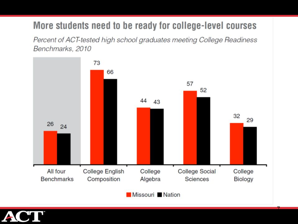 8 Mind the Gaps: How College Readiness Narrows Achievement Gaps in College Success