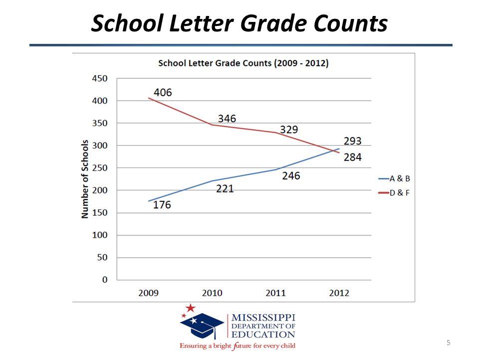 5 School Letter Grade Counts