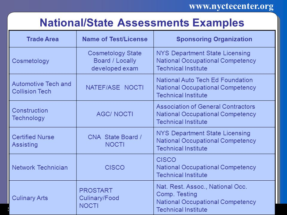 Successful Practices Network www.nyctecenter.org National/State Assessments Examples Trade AreaName of Test/LicenseSponsoring Organization Cosmetology